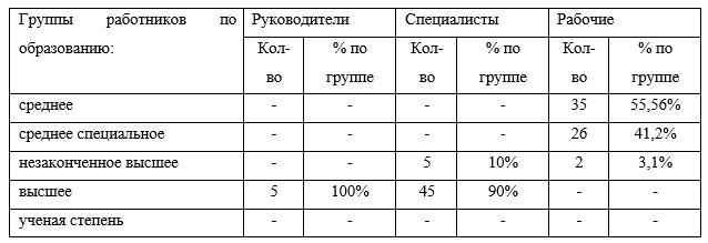 Распределение работников ТОО «Эпирок Центральная Азия»  по образованию в 2017 г.