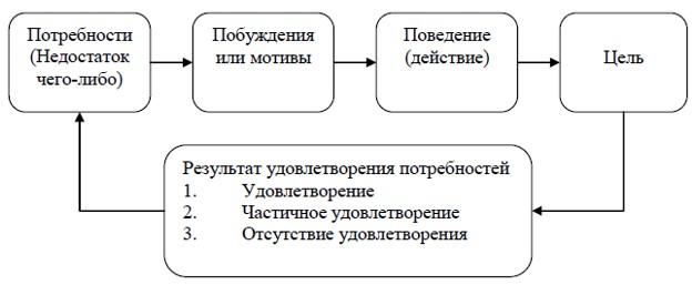 Упрощенная схема поведения человека при осознании потребностей
