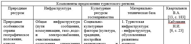 Основные категории компонентов туристского региона