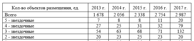 Распределение объектов размещения по категориям (2013-2017 гг.)