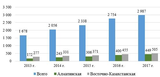 Показатели мест размещения (единиц) за 2013-2017 гг. по Республике Казахстан