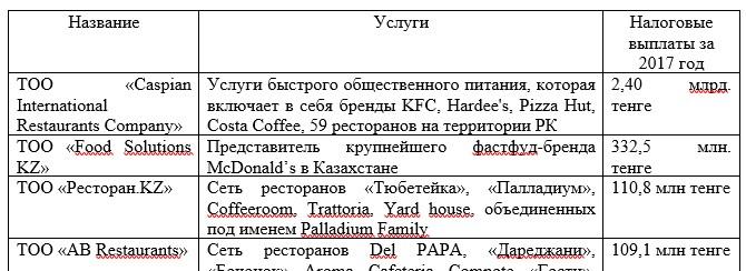 Рейтинг организаций ресторанного бизнеса по объему выплаченных в бюджет налоговых платежей ТОП-10 в РК