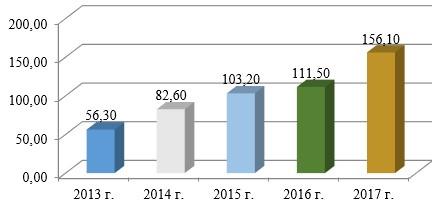 Динамика объема услуг предприятий общественного питания по РК за 2013-2017 гг., млн. тг