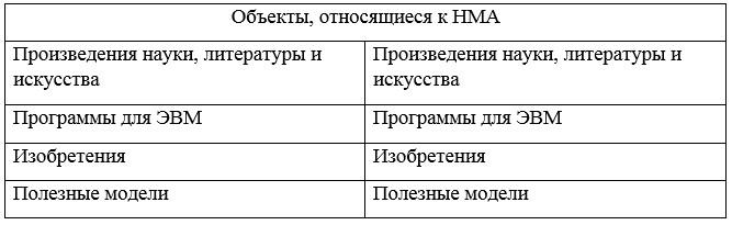Объекты, относящиеся к НМА в соответствии с МСФО 38 «Учет нематериальных активов»
