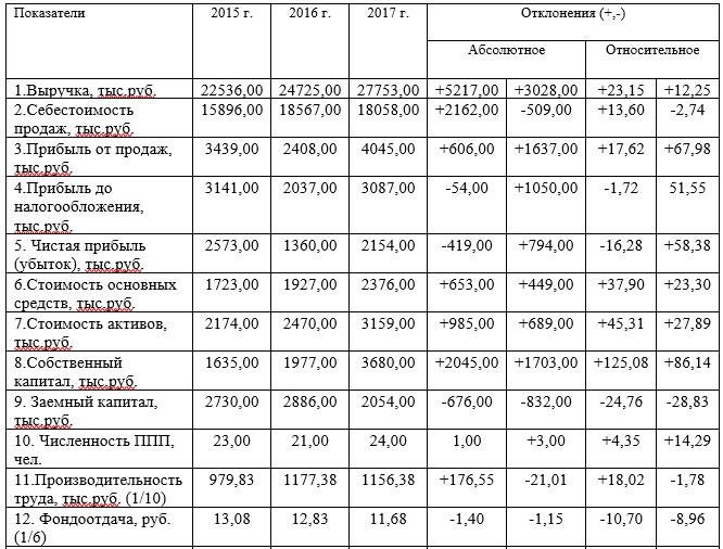 Основные экономические показатели ТОО «Drive Industry» за 2015-2017гг.