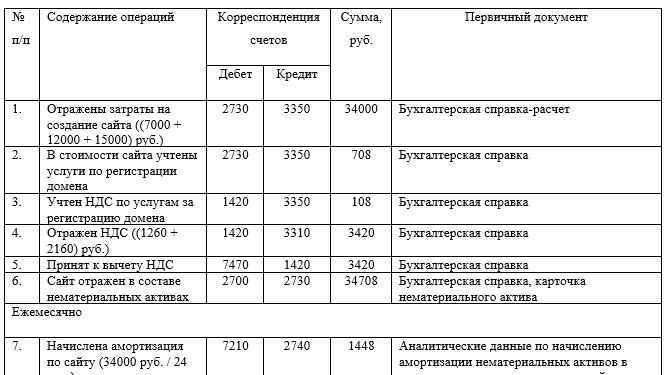 Корреспонденция счетов по учету поступления нематериальных активов