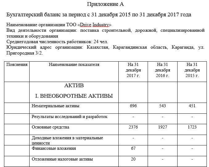 Бухгалтерский баланс за период с 31 декабря 2015 по 31 декабря 2017 года
