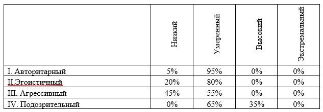 Результаты диагностики особенностей межличностных отношений в группе врачей