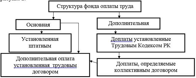 Структура фонда оплаты труда экономического субъекта