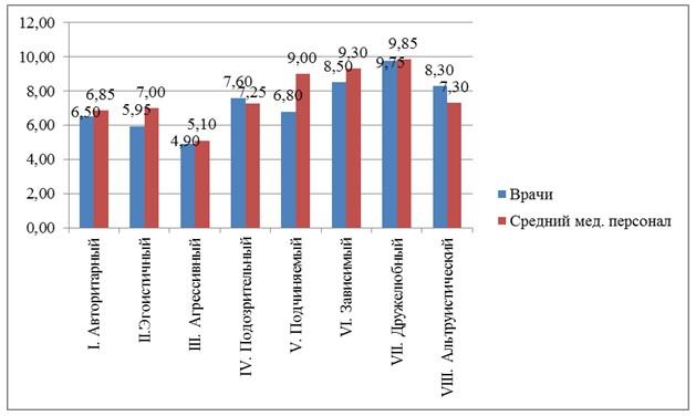 Соотношение средних значений показателей межличностных отношений