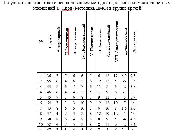 Результаты диагностики с использованием методики диагностики межличностных отношений Т. Лири (Методика ДМО) в группе врачей