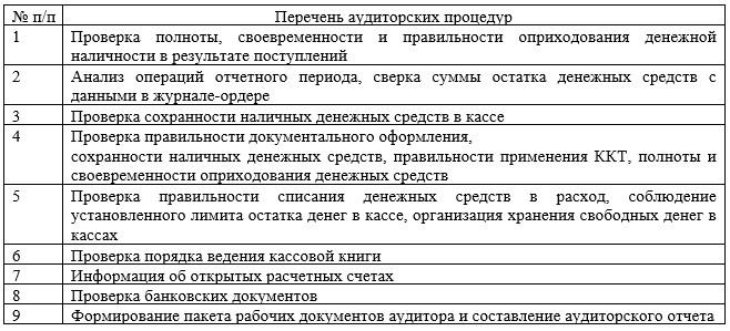 Образец программы аудиторской проверки операций с денежными средствами