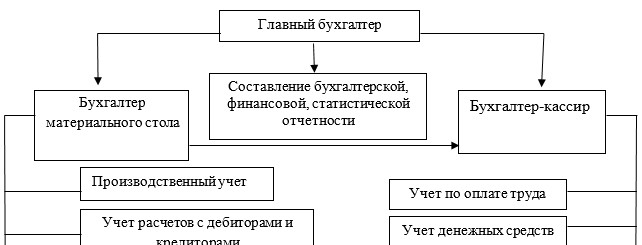 Организационная структура бухгалтерии ТОО «ТД «КарМет.ЛТД»