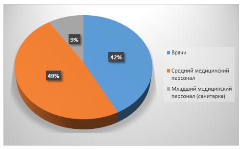 Структура медицинского персонала эндоскопического отделения «ТОО Медицинский центр Жезказган»