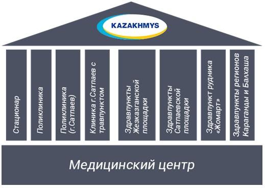 Структура ТОО «Медицинский центр Жезказган»