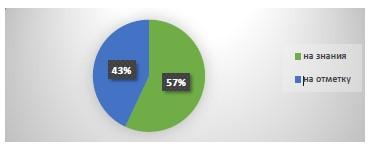 Процентное распределение учащихся 3 класса по направлениям