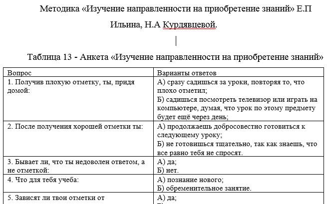 Методика «Изучение направленности на приобретение знаний» Е.П Ильина, Н.А Курдявцевой.