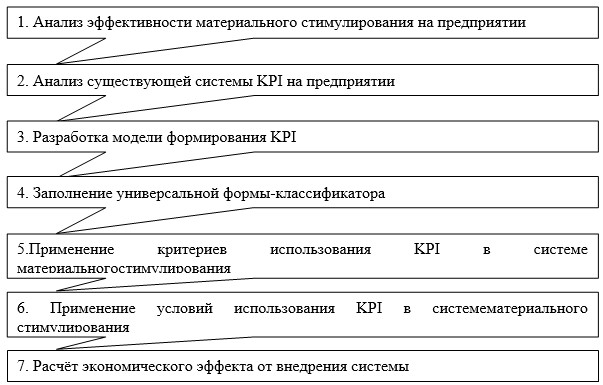 Этапы формирования системы мотивации и стимулирования труда персонала организации с учетом показателя KPI [43, с. 140]