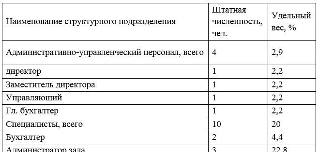 Структура и штатная численность персонала ТОО «ҚазМұнайГаз» АЗС № 97