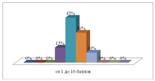 Удовлетворенность персонала ТОО «ҚазМұнайГаз» АЗС № 97 действующей системой мотивации