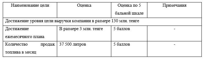 Цели операторов АЗС