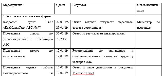 План разработки и внедрения мотивационного механизма операторов ТОО «ҚазМұнайГаз» АЗС № 97