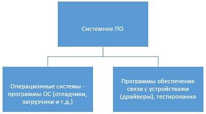 Системное ПО