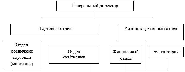 Организационная структура ТОО «КазМунайГаз Онимдери» АЗС № 97