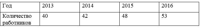 Динамика численности ТОО «КазМунайГаз Онимдери» АЗС № 97 в 2013-2016 гг.