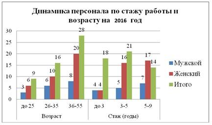 Динамика персонала ТОО «КазМунайГаз Онимдери» АЗС № 97 по стажу работы и возрасту на 2016 г.