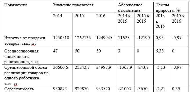 Торгово-экономические показатели ТОО «КазМунайГаз Онимдери» АЗС № 97 в 2014-2016гг.