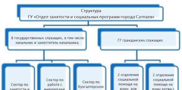 Структура ГУ «Отдел занятости и социальных программ города Сатпаев»