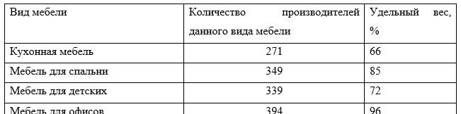 Распределение мебельных производителей г. Астана по видам изготавливаемой ими мебельной продукции, 2016г.