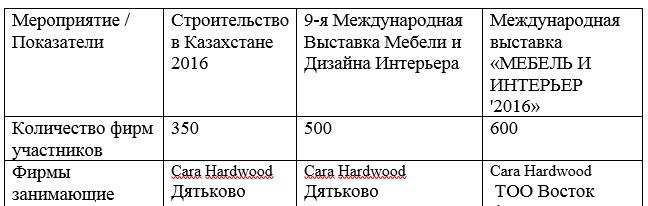 Анализ трех крупнейших мебельных выставок РК за 2016-2017 гг.