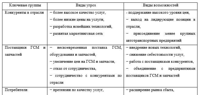 Матрица SWOT-анализа прямого воздействия внешней и внутренней среды ТОО «Drive Industry»