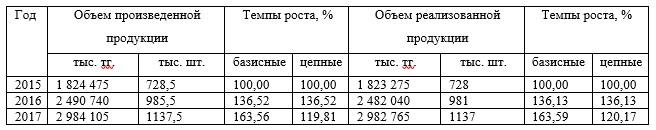 Динамика производства и реализации лифтового оборудования в сопоставимых ценах