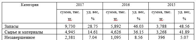 """Структура запасов ТОО """"Парасат led technics"""" за 2015-2017гг."""