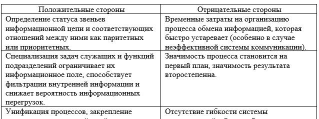Влияние особенностей формальной иерархической структуры на эффективность обмена информацией