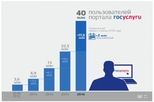 Количество пользователей портала Госуслуг, 17 января 2017г