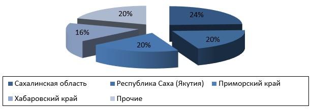 Распределение дальневосточных регионов по вкладу в ВРП в 2017 г., %
