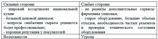 SWOT-анализ ООО «Акасака»