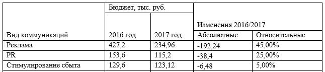 Бюджет маркетинговых коммуникаций ООО «Акасака»