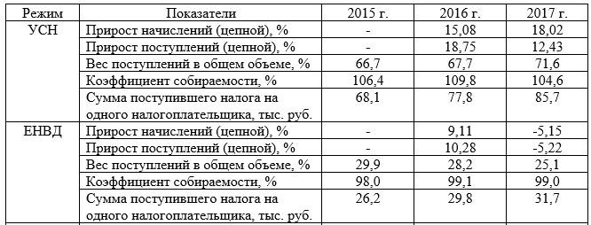 Динамика и структура собираемых налогов при применении специальных налоговых режимов [по данным 59]