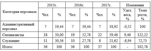 Структура трудовых ресурсов АО ТД «Перекресток» по категориям за 2015-2017 годы