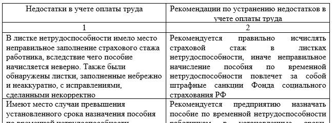 Основные недостатки в учете оплаты труда и рекомендации по их устранению в АО ТД «Перекресток»