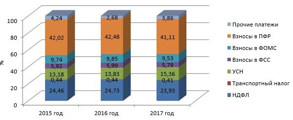 Структура платежей в бюджет и внебюджетные фонды АО ТД «Перекресток» в 2015-2017 г.