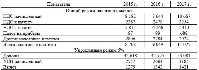 Моделирование ситуации применения ОСНО и УСН при различных налоговых ставках в АО ТД «Перекресток» в 2015-2017 г. и расчет налоговой нагрузки, тыс. рублей