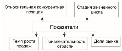 Рисунок 1. Сравнительные показатели в двухмерных матрицах [7].