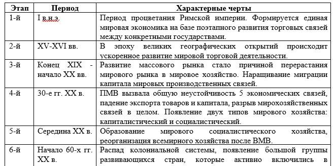 Таблица 1. Этапы формирования мировой экономики [7].