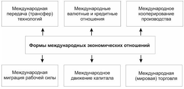 Рисунок 1. Формы международных экономических отношений [5].
